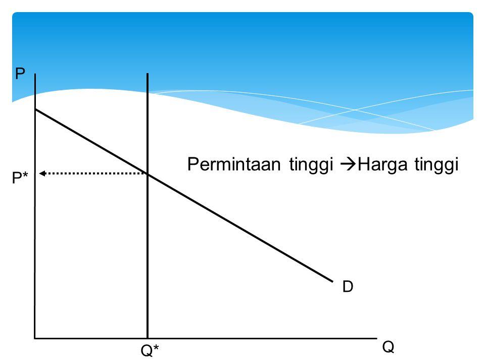 Permintaan tinggi  Harga tinggi P Q Q* P* D
