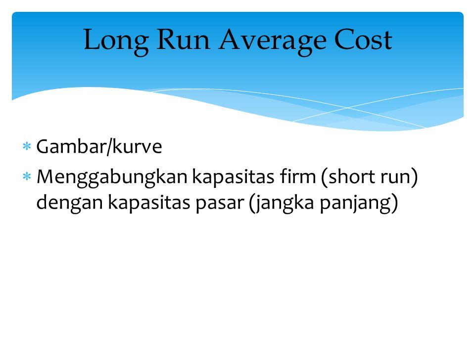  Gambar/kurve  Menggabungkan kapasitas firm (short run) dengan kapasitas pasar (jangka panjang) Long Run Average Cost
