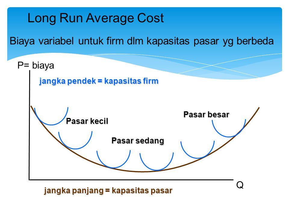 P= biaya Q jangka pendek = kapasitas firm jangka panjang = kapasitas pasar Long Run Average Cost Pasar kecil Pasar sedang Pasar besar Biaya variabel u