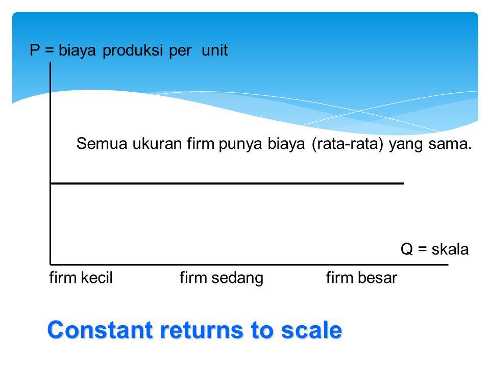 P = biaya produksi per unit Q = skala firm kecilfirm sedangfirm besar Constant returns to scale Semua ukuran firm punya biaya (rata-rata) yang sama.