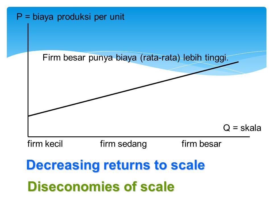 P = biaya produksi per unit Q = skala firm kecilfirm sedangfirm besar Decreasing returns to scale Firm besar punya biaya (rata-rata) lebih tinggi. Dis