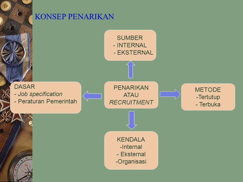 SUMBER - INTERNAL - EKSTERNAL PENARIKAN ATAU RECRUITMENT DASAR - Job specification - Peraturan Pemerintah KENDALA -Internal - Eksternal -Organisasi ME