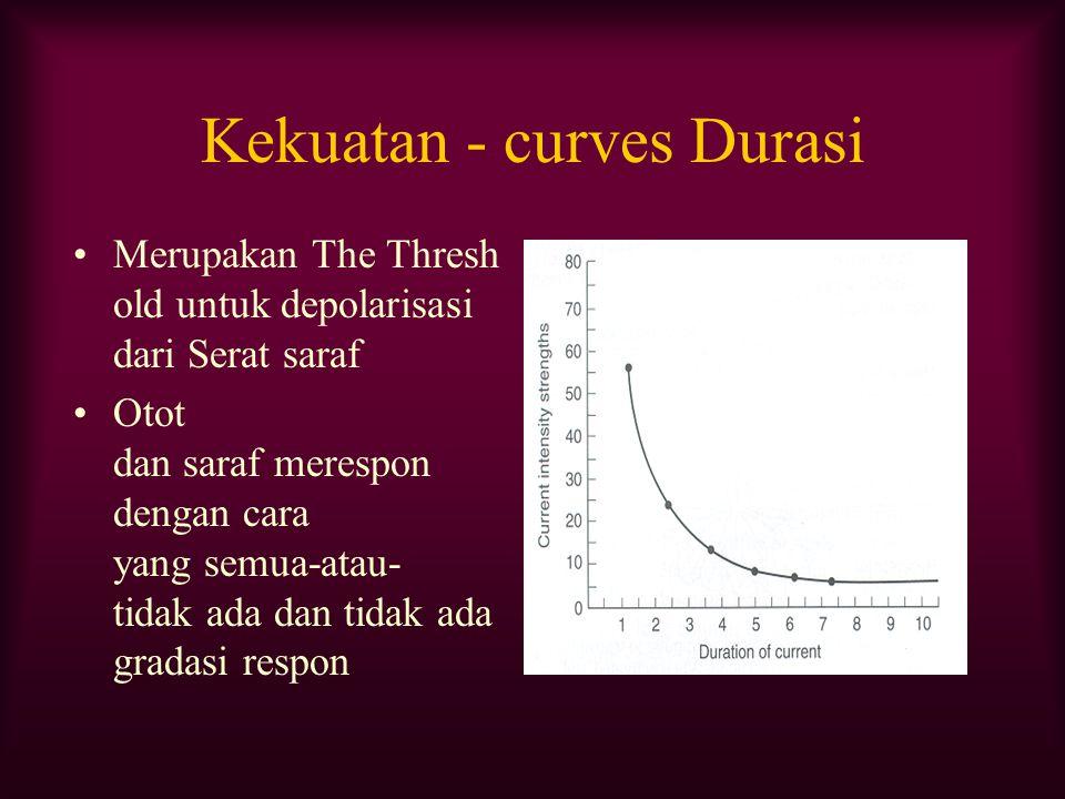 Kekuatan - curves Durasi Merupakan The Thresh old untuk depolarisasi dari Serat saraf Otot dan saraf merespon dengan cara yang semua-atau- tidak ada d