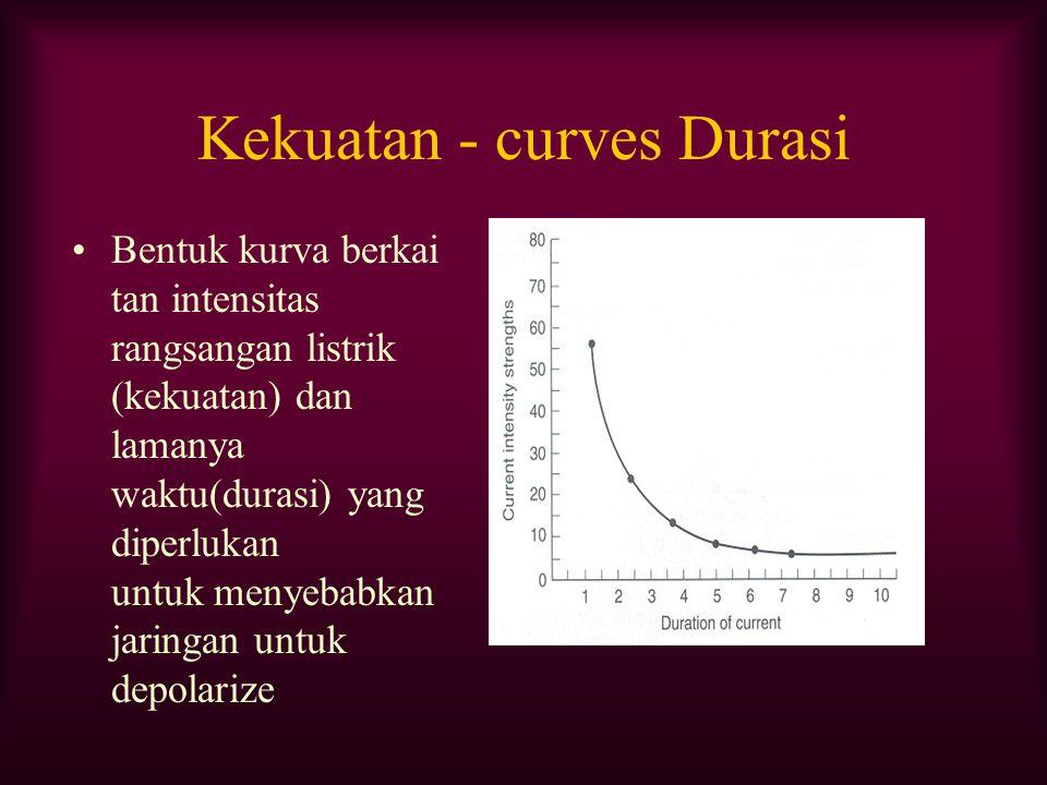 Kekuatan - curves Durasi Bentuk kurva berkai tan intensitas rangsangan listrik (kekuatan) dan lamanya waktu(durasi) yang diperlukan untuk menyebabkan