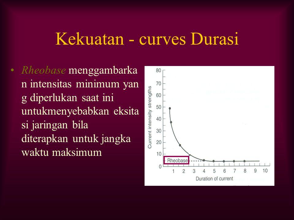 Kekuatan - curves Durasi Rheobase menggambarka n intensitas minimum yan g diperlukan saat ini untukmenyebabkan eksita si jaringan bila diterapkan untu