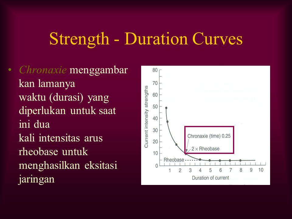 Strength - Duration Curves Chronaxie menggambar kan lamanya waktu (durasi) yang diperlukan untuk saat ini dua kali intensitas arus rheobase untuk meng