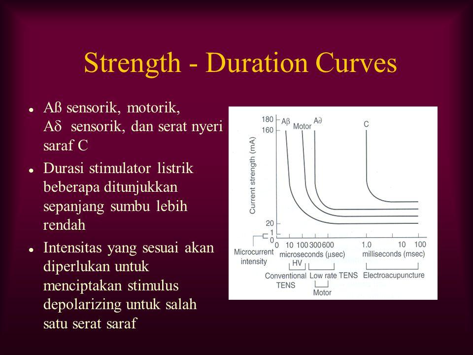 Strength - Duration Curves Aß sensorik, motorik, A  sensorik, dan serat nyeri saraf C Durasi stimulator listrik beberapa ditunjukkan sepanjang sumbu