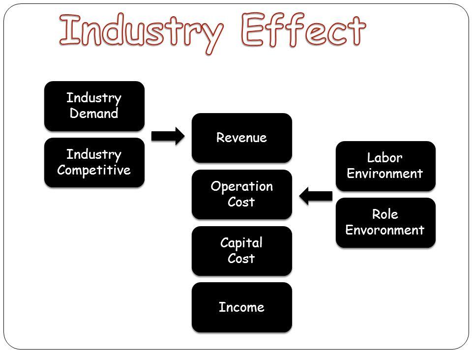 Industry Demand Industry Demand Industry Competitive Industry Competitive Labor Environment Labor Environment Role Envoronment Role Envoronment Revenu