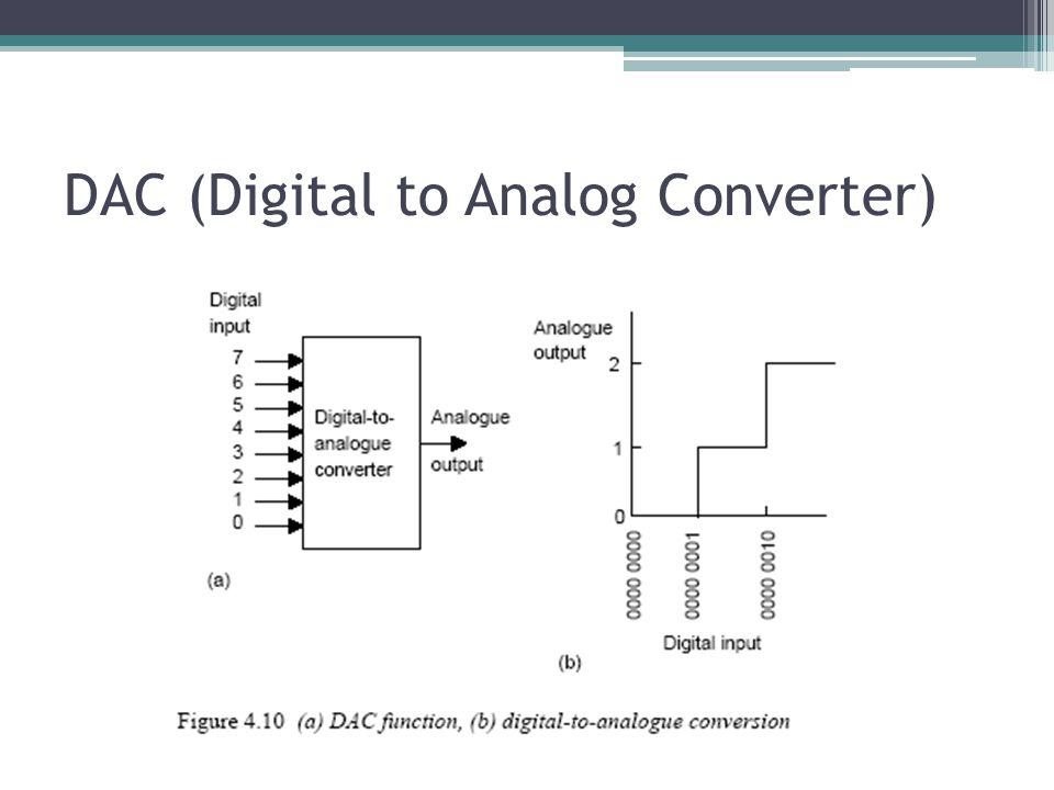 DAC (Digital to Analog Converter)