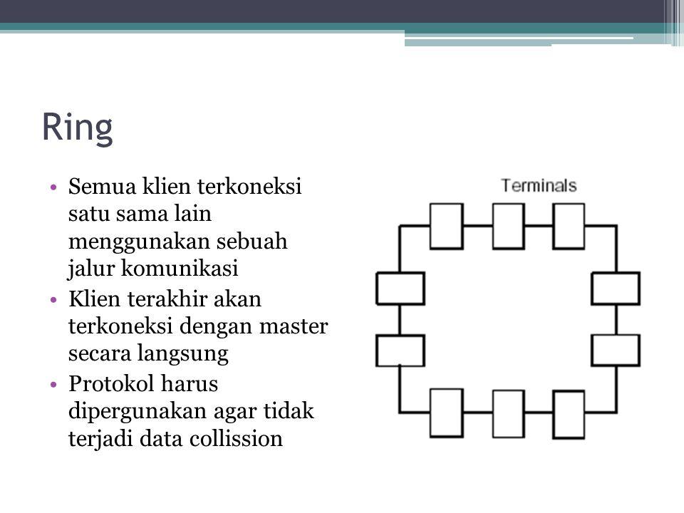 Ring Semua klien terkoneksi satu sama lain menggunakan sebuah jalur komunikasi Klien terakhir akan terkoneksi dengan master secara langsung Protokol harus dipergunakan agar tidak terjadi data collission