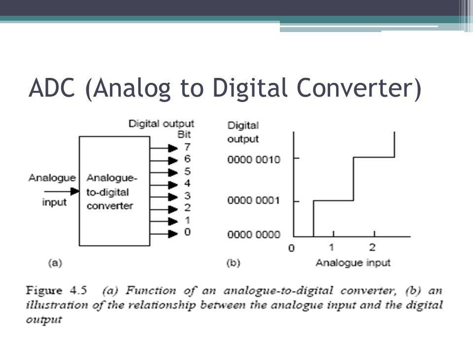 ADC (Analog to Digital Converter)
