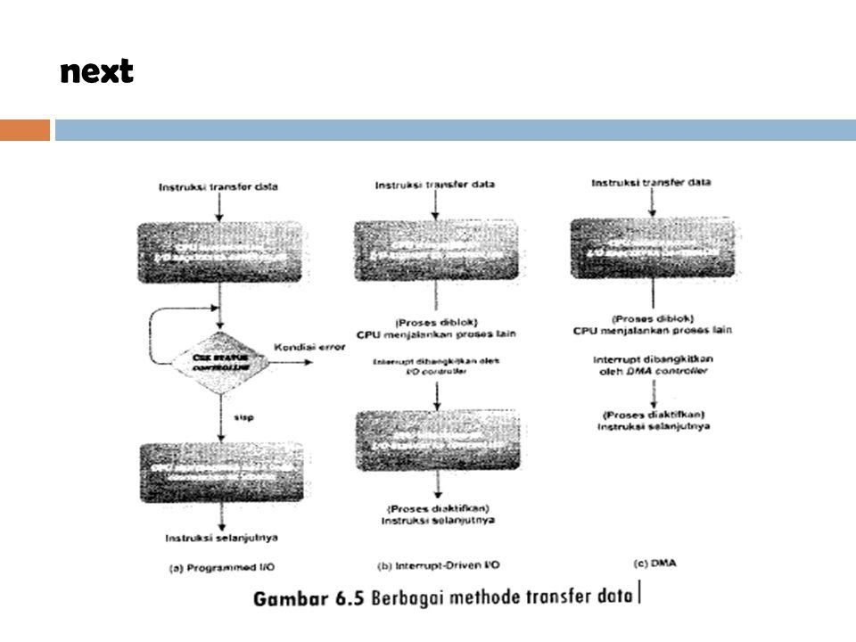  Programmed I/O atau Pooling Gambar 6.5(a) mengambarkan model transfer data dengan programmed I/O.