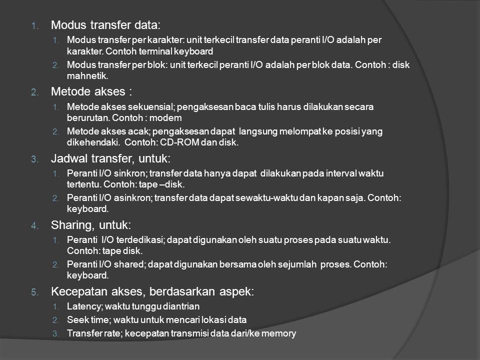 1. Modus transfer data: 1. Modus transfer per karakter: unit terkecil transfer data peranti I/O adalah per karakter. Contoh terminal keyboard 2. Modus