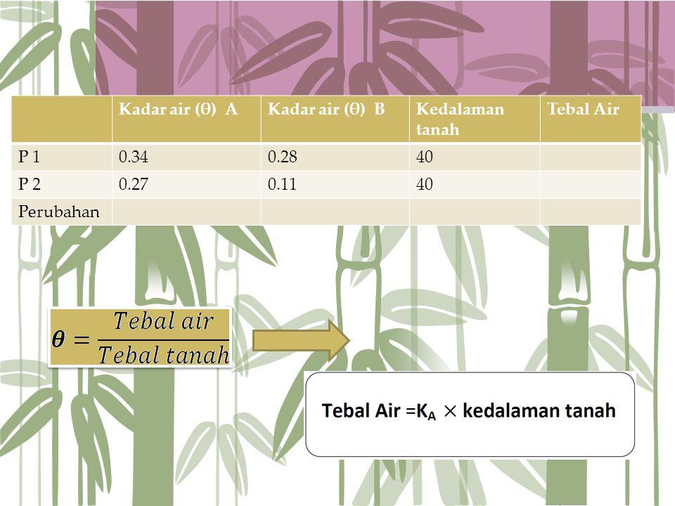 Kadar air (θ) AKadar air (θ) BKedalaman tanah Tebal Air P 10.340.2840 P 20.270.1140 Perubahan