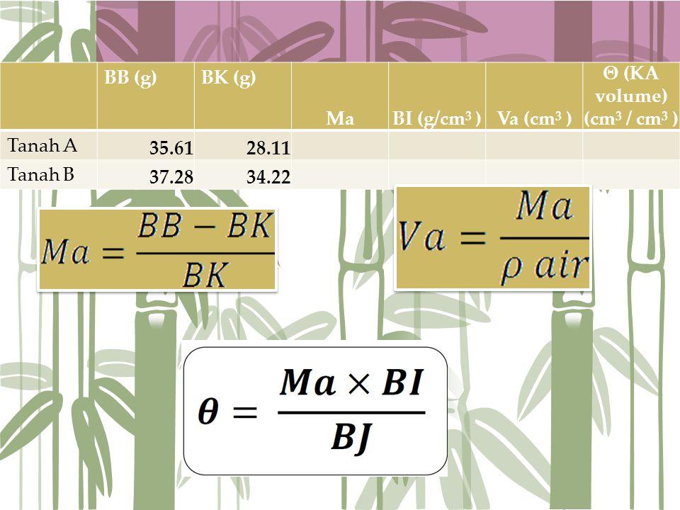 BB (g)BK (g) MaBI (g/cm 3 )Va (cm 3 ) Θ (KA volume) (cm 3 / cm 3 ) Tanah A 35.6128.11 Tanah B 37.2834.22