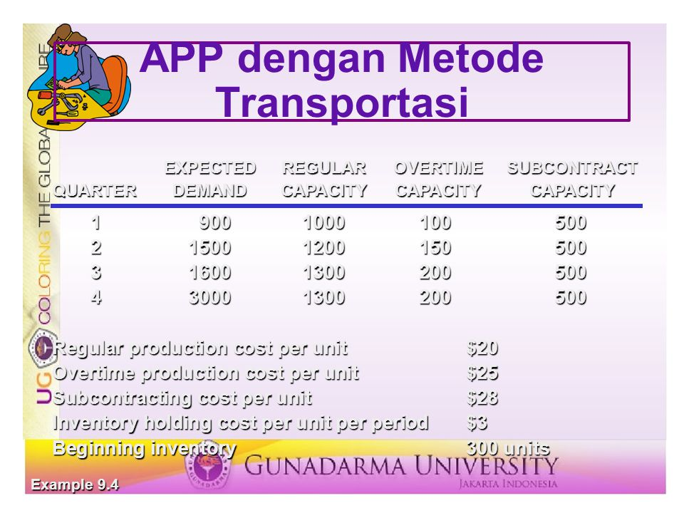 APP dengan Metode Transportasi 19001000100500 215001200150500 316001300200500 430001300200500 Regular production cost per unit$20 Overtime production