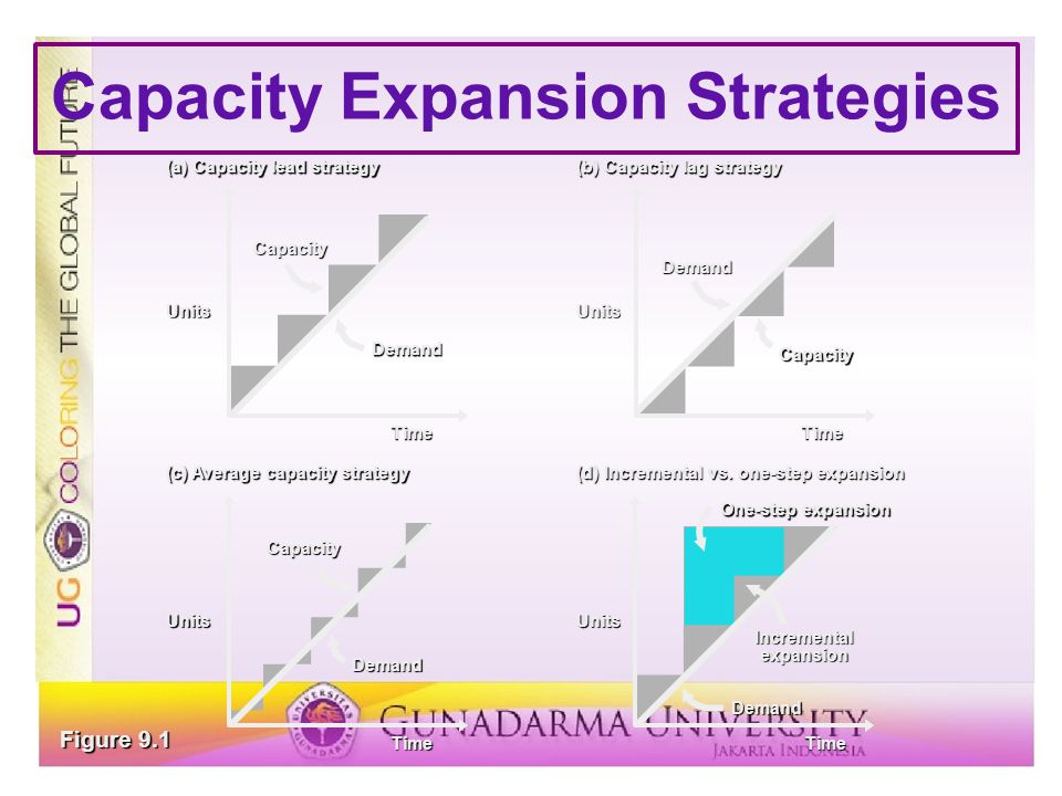 Capacity Expansion Strategies (a) Capacity lead strategy (b) Capacity lag strategy (c) Average capacity strategy (d) Incremental vs. one-step expansio