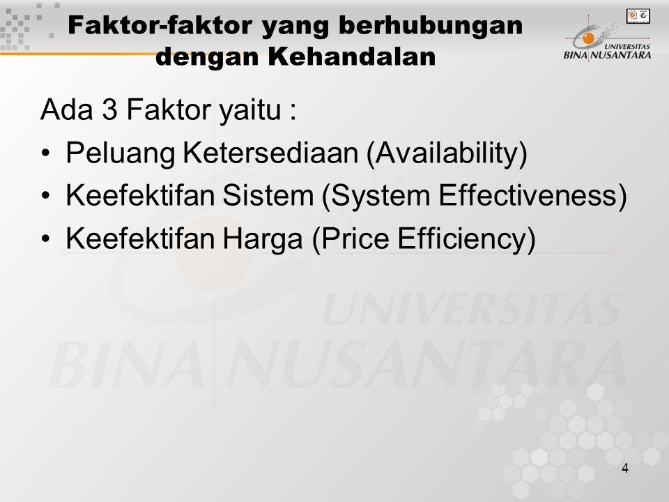 4 Faktor-faktor yang berhubungan dengan Kehandalan Ada 3 Faktor yaitu : Peluang Ketersediaan (Availability) Keefektifan Sistem (System Effectiveness) Keefektifan Harga (Price Efficiency)
