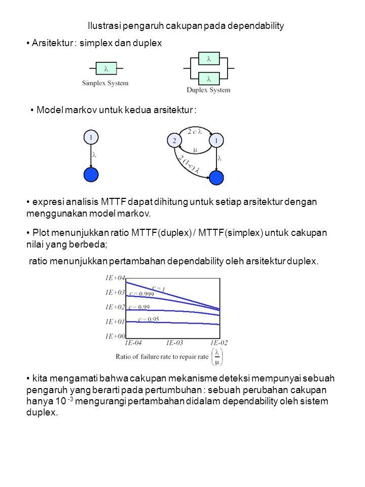 Ilustrasi pengaruh cakupan pada dependability Arsitektur : simplex dan duplex Model markov untuk kedua arsitektur : expresi analisis MTTF dapat dihitung untuk setiap arsitektur dengan menggunakan model markov.