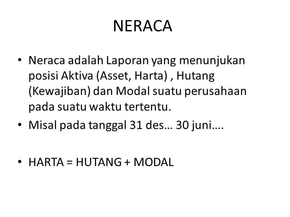 Neraca adalah Laporan yang menunjukan posisi Aktiva (Asset, Harta), Hutang (Kewajiban) dan Modal suatu perusahaan pada suatu waktu tertentu. Misal pad