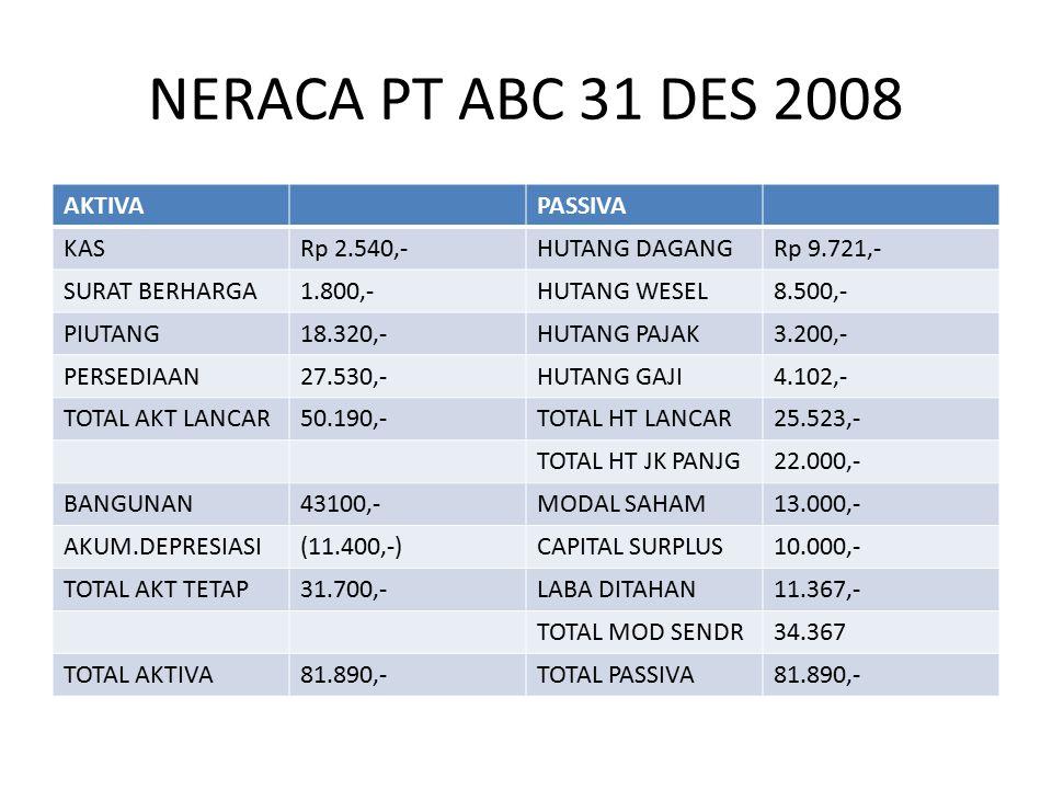 NERACA PT ABC 31 DES 2008 AKTIVAPASSIVA KASRp 2.540,-HUTANG DAGANGRp 9.721,- SURAT BERHARGA1.800,-HUTANG WESEL8.500,- PIUTANG18.320,-HUTANG PAJAK3.200