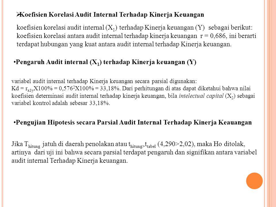  Koefisien Korelasi Audit Internal Terhadap Kinerja Keuangan koefisien korelasi audit internal (X 1 ) terhadap Kinerja keuangan (Y) sebagai berikut: