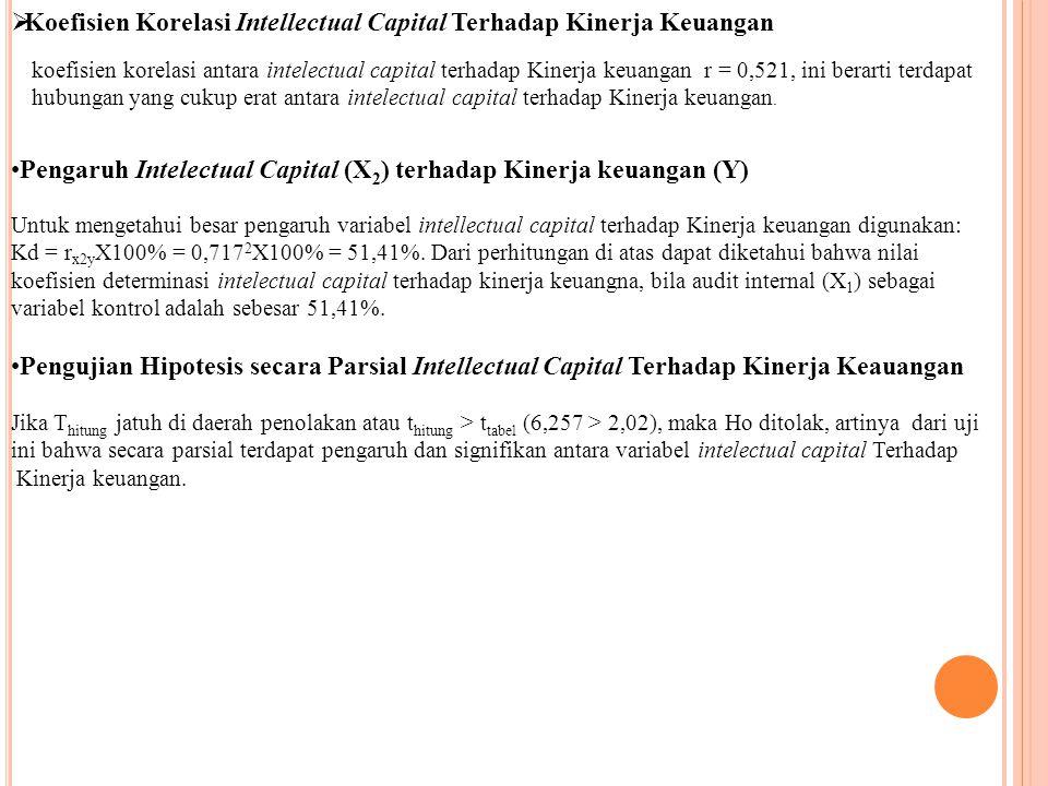 Koefisien Korelasi Intellectual Capital Terhadap Kinerja Keuangan koefisien korelasi antara intelectual capital terhadap Kinerja keuangan r = 0,521, ini berarti terdapat hubungan yang cukup erat antara intelectual capital terhadap Kinerja keuangan.