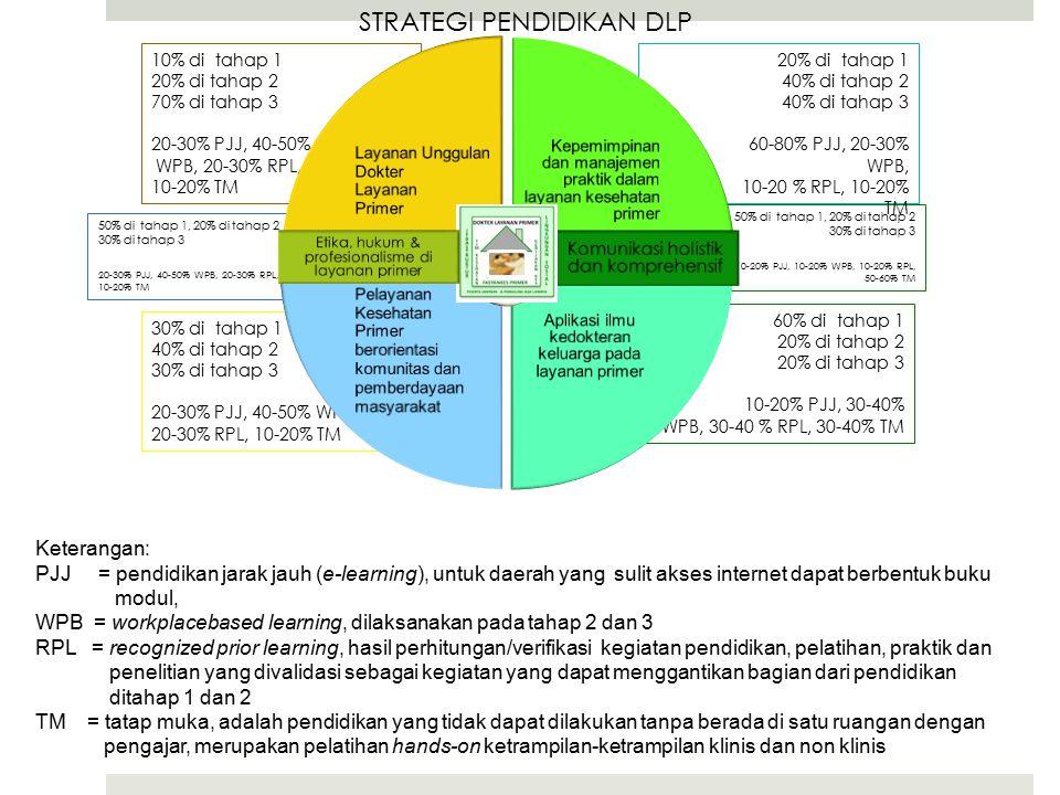 50% di tahap 1, 20% di tahap 2 30% di tahap 3 10-20% PJJ, 10-20% WPB, 10-20% RPL, 50-60% TM 50% di tahap 1, 20% di tahap 2 30% di tahap 3 20-30% PJJ, 40-50% WPB, 20-30% RPL, 10-20% TM 60% di tahap 1 20% di tahap 2 20% di tahap 3 10-20% PJJ, 30-40% WPB, 30-40 % RPL, 30-40% TM 20% di tahap 1 40% di tahap 2 40% di tahap 3 60-80% PJJ, 20-30% WPB, 10-20 % RPL, 10-20% TM STRATEGI PENDIDIKAN DLP 10% di tahap 1 20% di tahap 2 70% di tahap 3 20-30% PJJ, 40-50% WPB, 20-30% RPL, 10-20% TM 30% di tahap 1 40% di tahap 2 30% di tahap 3 20-30% PJJ, 40-50% WPB, 20-30% RPL, 10-20% TM Keterangan: PJJ = pendidikan jarak jauh (e-learning), untuk daerah yang sulit akses internet dapat berbentuk buku modul, WPB = workplacebased learning, dilaksanakan pada tahap 2 dan 3 RPL = recognized prior learning, hasil perhitungan/verifikasi kegiatan pendidikan, pelatihan, praktik dan penelitian yang divalidasi sebagai kegiatan yang dapat menggantikan bagian dari pendidikan ditahap 1 dan 2 TM = tatap muka, adalah pendidikan yang tidak dapat dilakukan tanpa berada di satu ruangan dengan pengajar, merupakan pelatihan hands-on ketrampilan-ketrampilan klinis dan non klinis Layanan Unggulan Dokter Layanan Primer Kepemimpinan dan manajemen praktik dalam layanan kesehatan primer Aplikasi ilmu kedokteran keluarga pada layanan primer Pelayanan Kesehatan Primer berorientasi komunitas dan pemberdayaan masyarakat