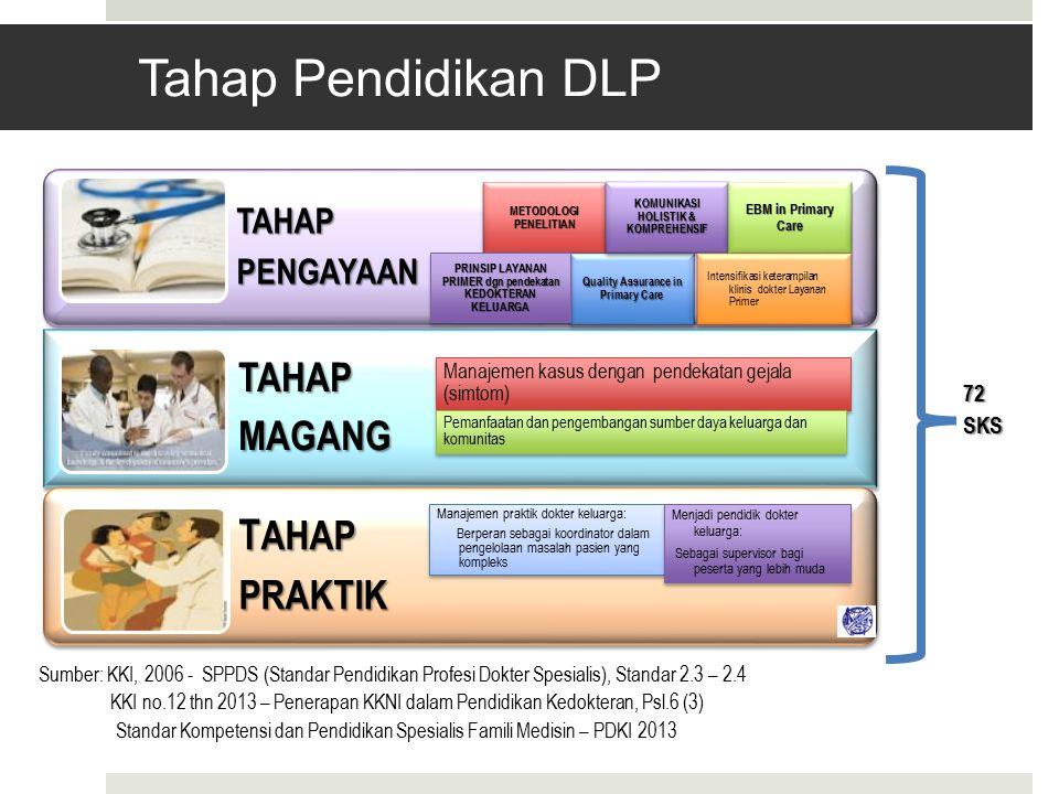 TAHAPPENGAYAAN TAHAPMAGANG T AHAP PRAKTIK METODOLOGI PENELITIAN Quality Assurance in Primary Care KOMUNIKASI HOLISTIK & KOMPREHENSIF EBM in Primary Care Intensifikasi keterampilan klinis dokter Layanan Primer 72SKS Sumber: KKI, 2006 - SPPDS (Standar Pendidikan Profesi Dokter Spesialis), Standar 2.3 – 2.4 KKI no.12 thn 2013 – Penerapan KKNI dalam Pendidikan Kedokteran, Psl.6 (3) Standar Kompetensi dan Pendidikan Spesialis Famili Medisin – PDKI 2013 PRINSIP LAYANAN PRIMER dgn pendekatan KEDOKTERAN KELUARGA Manajemen kasus dengan pendekatan gejala (simtom) Pemanfaatan dan pengembangan sumber daya keluarga dan komunitas Manajemen praktik dokter keluarga: Berperan sebagai koordinator dalam pengelolaan masalah pasien yang kompleks Manajemen praktik dokter keluarga: Berperan sebagai koordinator dalam pengelolaan masalah pasien yang kompleks Menjadi pendidik dokter keluarga: Sebagai supervisor bagi peserta yang lebih muda Menjadi pendidik dokter keluarga: Sebagai supervisor bagi peserta yang lebih muda Tahap Pendidikan DLP