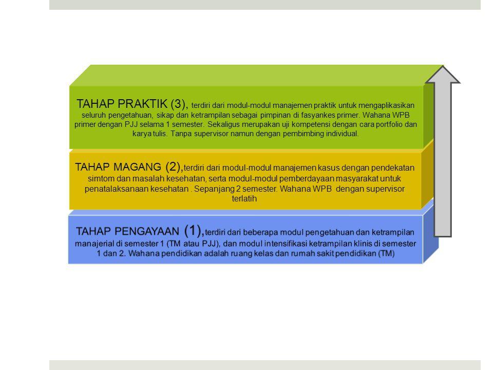 TAHAP MAGANG (2), terdiri dari modul-modul manajemen kasus dengan pendekatan simtom dan masalah kesehatan, serta modul-modul pemberdayaan masyarakat untuk penatalaksanaan kesehatan.