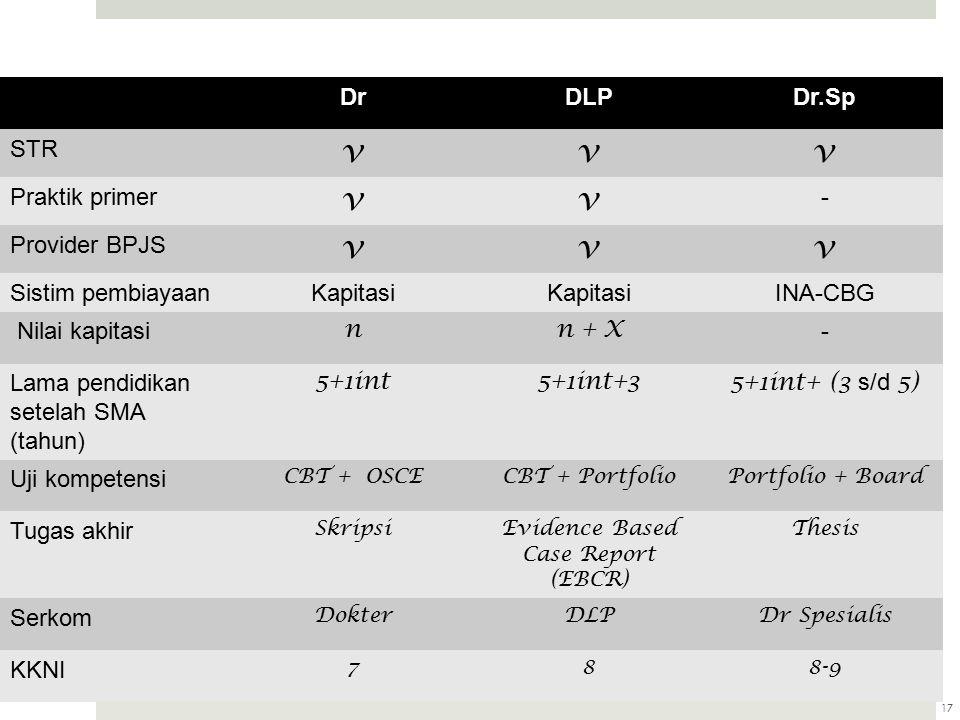 17 DrDLPDr.Sp STR vvv Praktik primer vv - Provider BPJS vvv Sistim pembiayaanKapitasi INA-CBG Nilai kapitasi nn + X - Lama pendidikan setelah SMA (tahun) 5+1int5+1int+35+1int+ (3 s/d 5) Uji kompetensi CBT + OSCECBT + PortfolioPortfolio + Board Tugas akhir SkripsiEvidence Based Case Report (EBCR) Thesis Serkom DokterDLPDr Spesialis KKNI 788-9