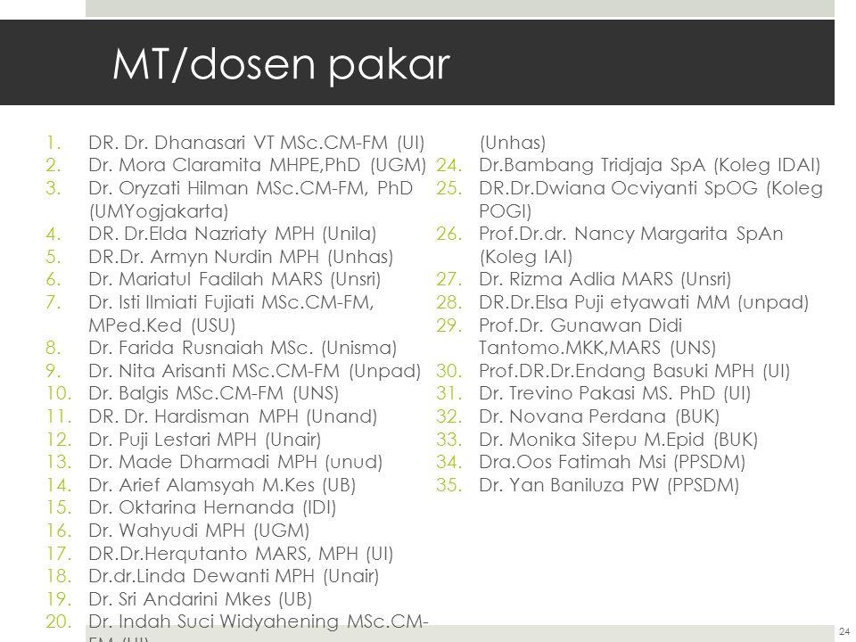 MT/dosen pakar 1.DR.Dr. Dhanasari VT MSc.CM-FM (UI) 2.Dr.