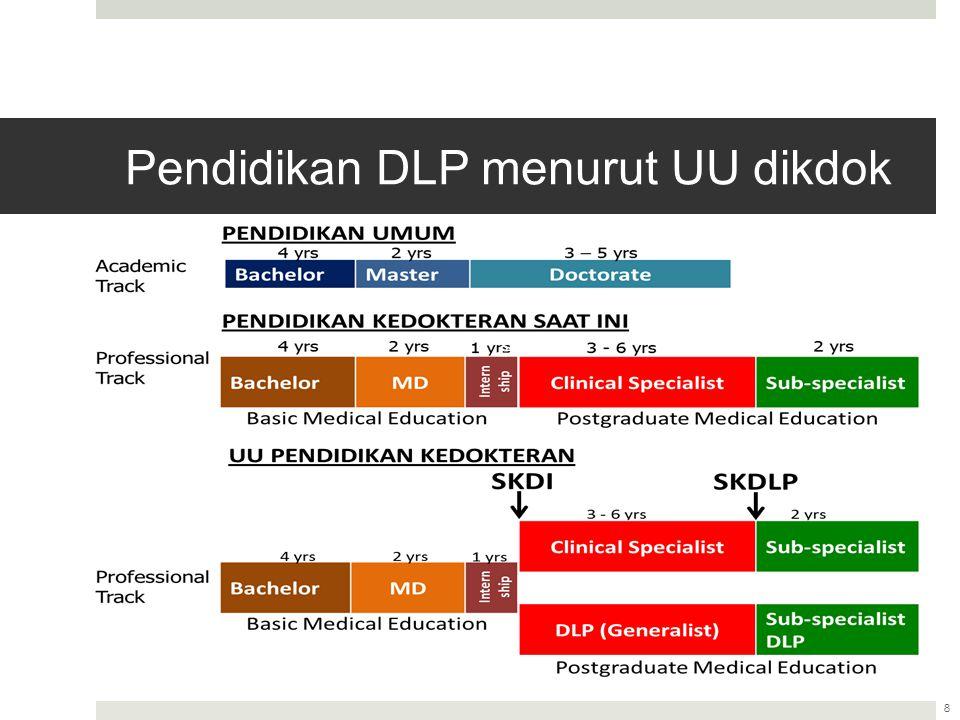 Masa Transisi  Masa Transisi adalah masa persiapan sampai penyelenggaraan program pendidikan DLP pada dokter yang lulus sebelum Agustus 2015  Masa transisi ditentukan mulai tahun 2014 dan berakhir maksimum 15 tahun.
