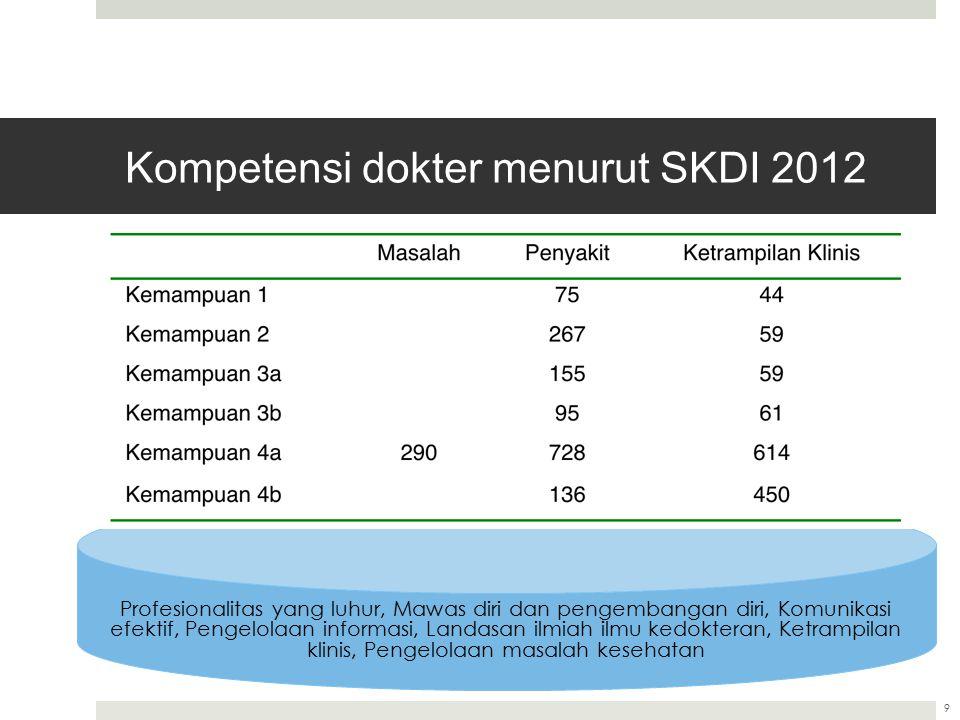 Kompetensi dokter menurut SKDI 2012 9 Profesionalitas yang luhur, Mawas diri dan pengembangan diri, Komunikasi efektif, Pengelolaan informasi, Landasa