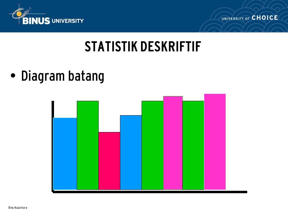 Bina Nusantara STATISTIK DESKRIFTIF Diagram batang