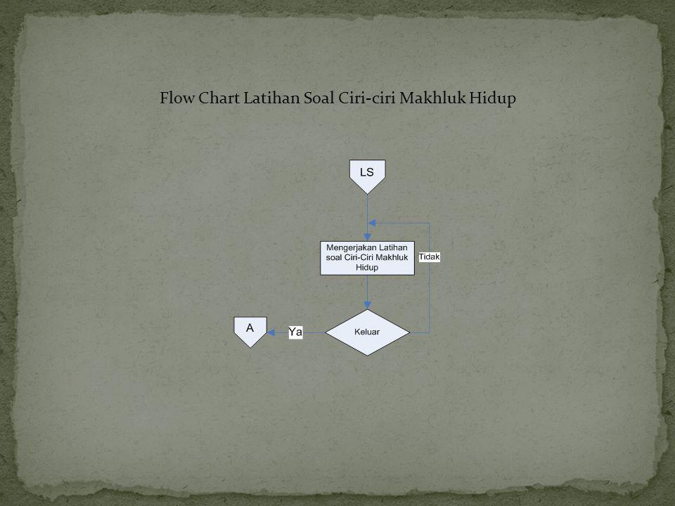 Flow Chart Latihan Soal Ciri-ciri Makhluk Hidup