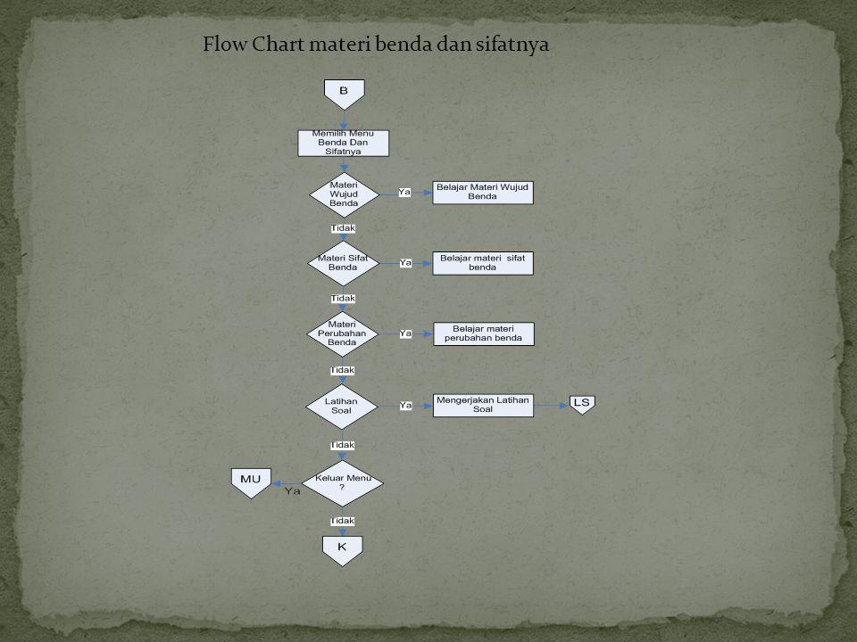 Flow Chart materi benda dan sifatnya