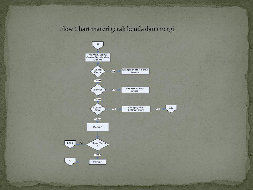 Flow Chart materi gerak benda dan energi