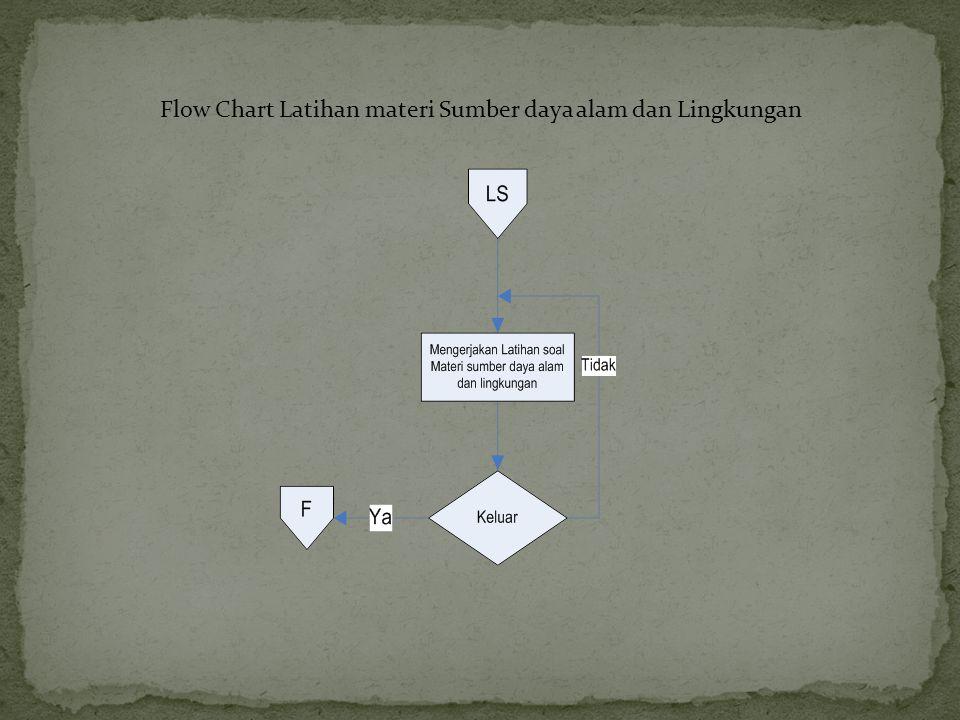 Flow Chart Latihan materi Sumber daya alam dan Lingkungan