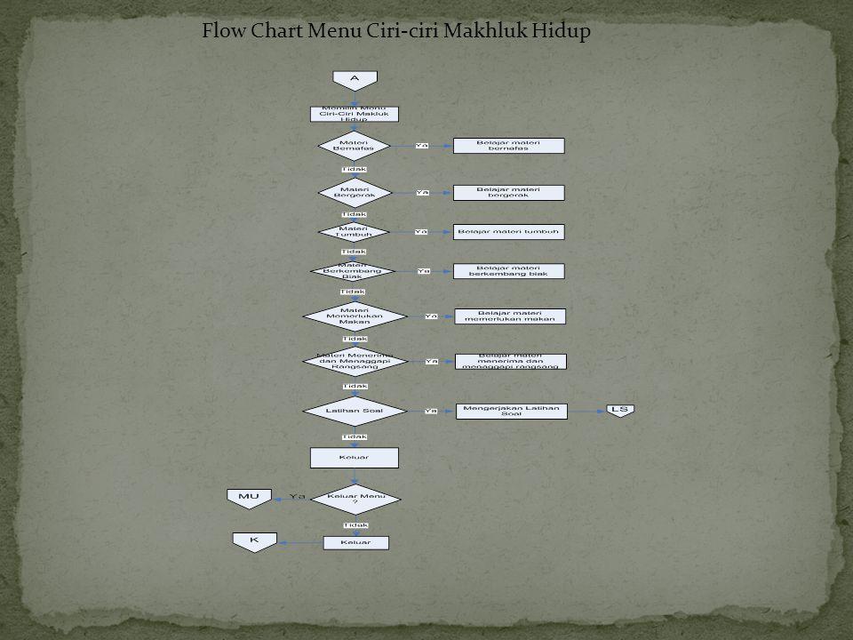 Flow Chart Menu Ciri-ciri Makhluk Hidup