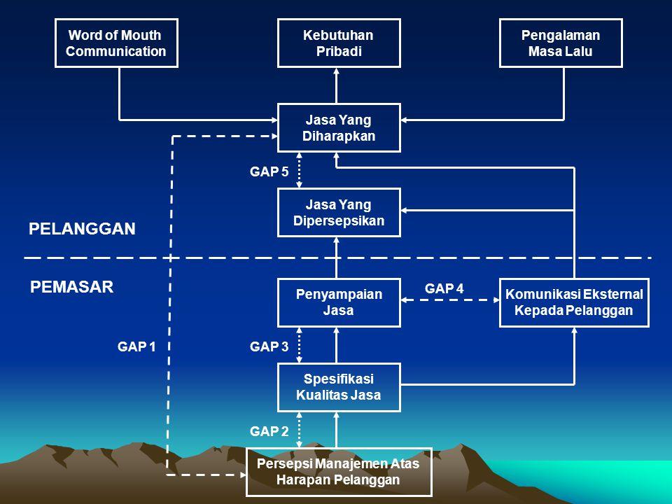 Gap 1 : Knowledge Gap (Gap antara Harapan Pelanggan dan Persepsi Manajemen) Artinya : Pihak manajemen mempersepsikan ekspektasi pelanggan terhadap kualitas jasa secara tidak akurat Penyebab: 1.Informasi dan analisa pasar kurang tepat 2.Interpretasi ekspetasi kurang tepat 3.Aliran Informasi ke manajer terhambat