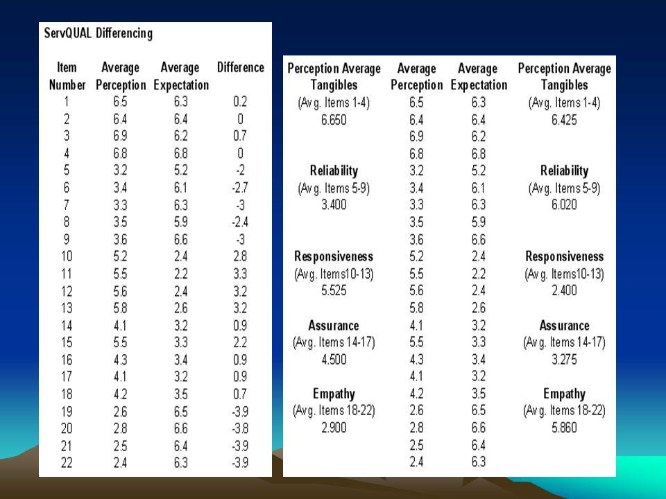 Dari tabel di atas diperoleh bahwa kesenjangan terjadi pada dimensi emphaty dan reliability.
