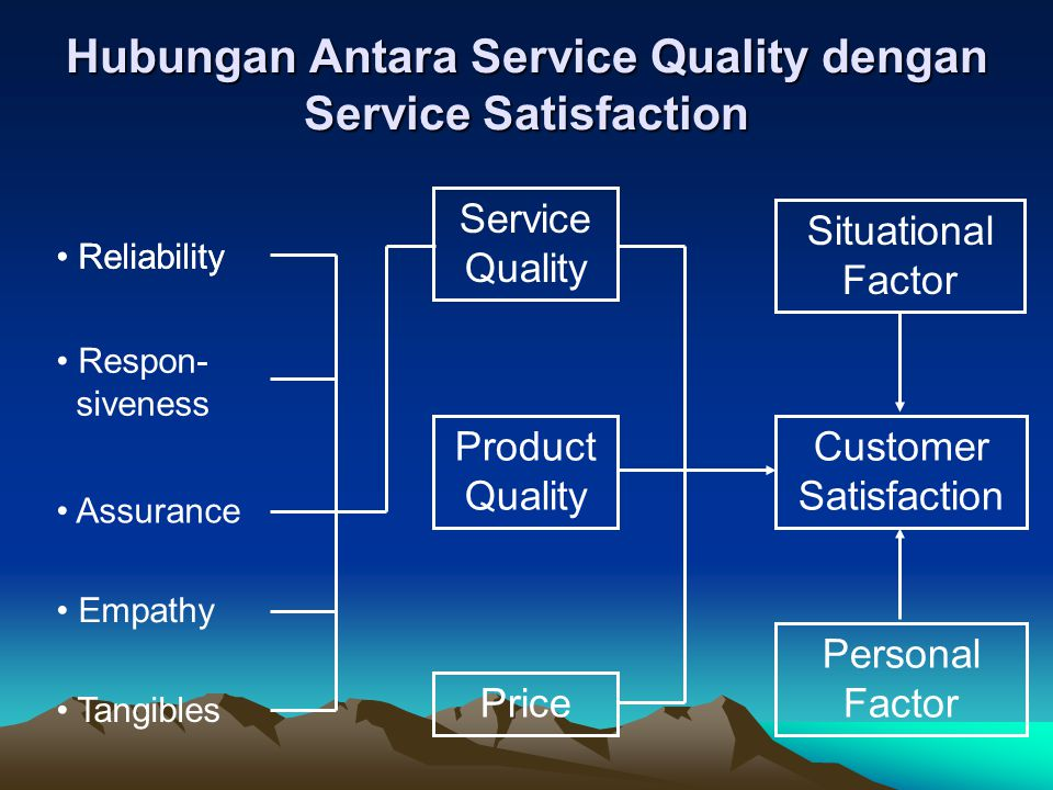 Pengertian Customer a.Internal Customer b.External Customer Keduanya memiliki kebutuhan masing- masing