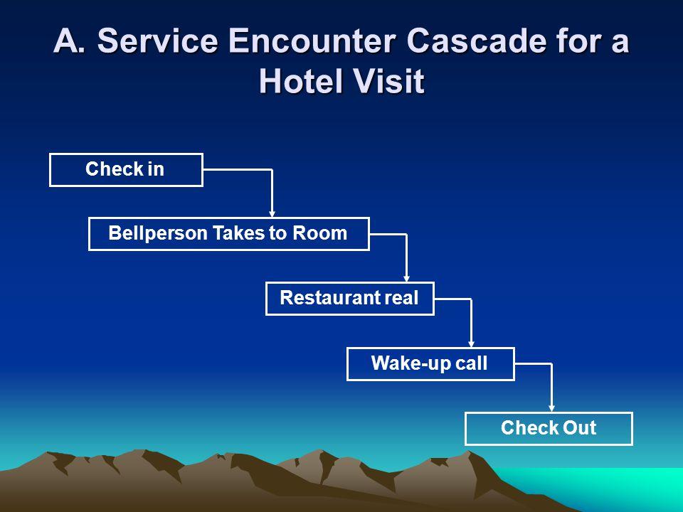 Encounter merupakan fasilitas interaksi antara organisasi dengan customer, terdapat 3 macam service encounter yaitu : 1.Remote encounters 2.Phone encounters 3.Face to face encounters