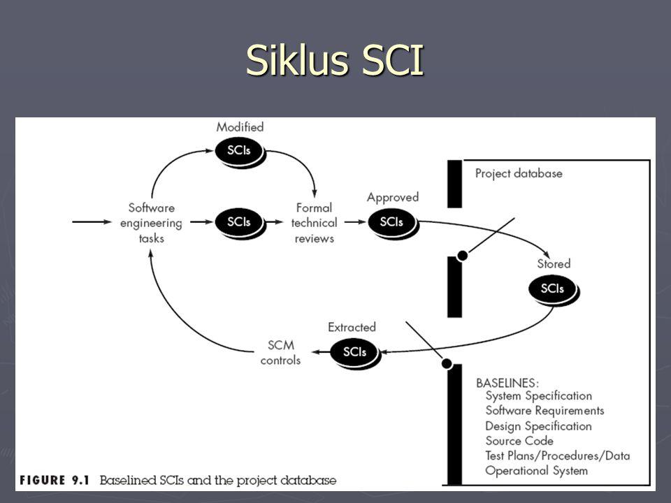 Siklus SCI