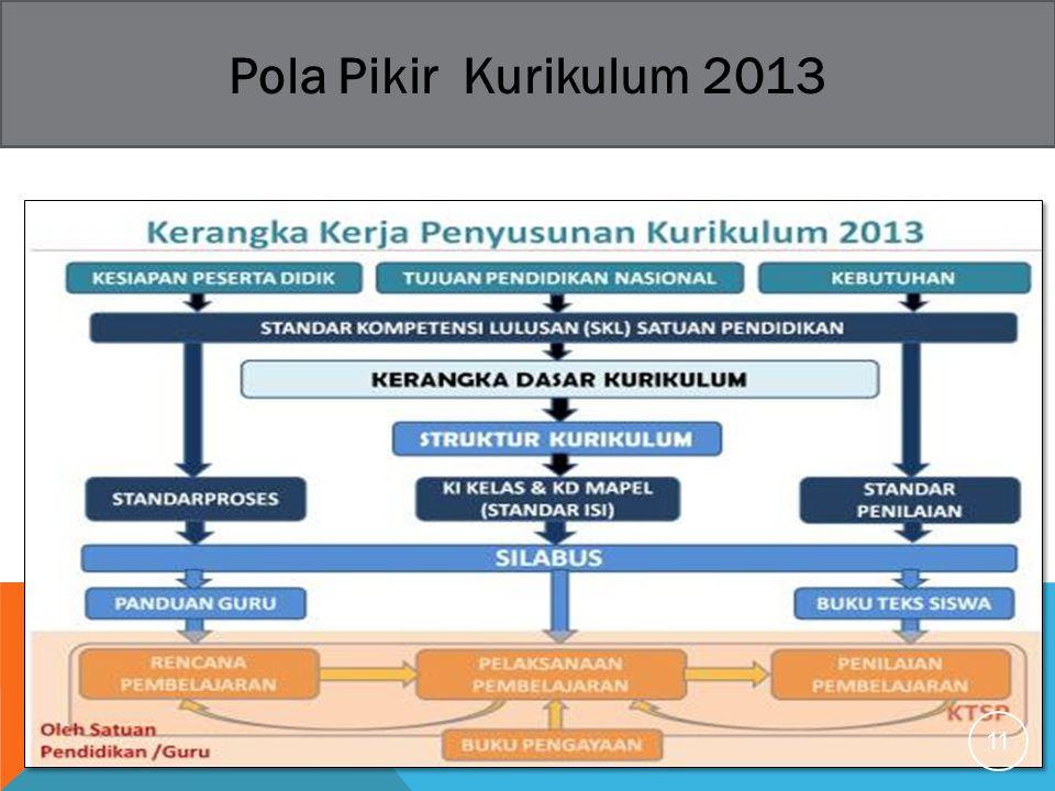 Pola Pikir Kurikulum 2013 11