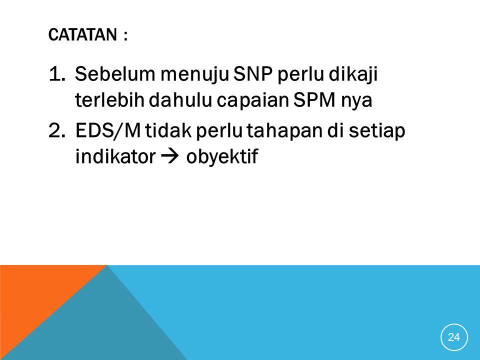 CATATAN : 1.Sebelum menuju SNP perlu dikaji terlebih dahulu capaian SPM nya 2.EDS/M tidak perlu tahapan di setiap indikator  obyektif 24
