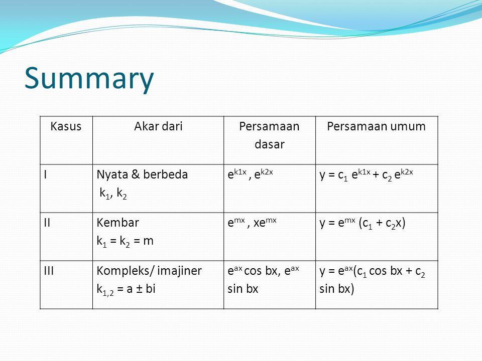 Summary KasusAkar dari Persamaan dasar Persamaan umum I Nyata & berbeda k 1, k 2 e k1x, e k2x y = c 1 e k1x + c 2 e k2x II Kembar k 1 = k 2 = m e mx, xe mx y = e mx (c 1 + c 2 x) IIIKompleks/ imajiner k 1,2 = a ± bi e ax cos bx, e ax sin bx y = e ax (c 1 cos bx + c 2 sin bx)