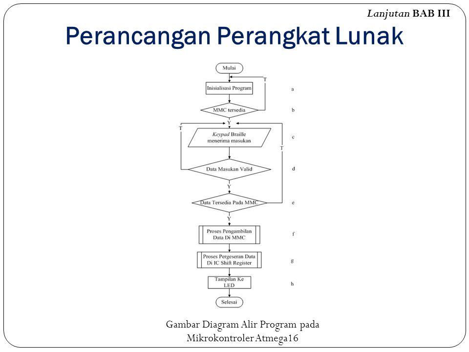 Perancangan Perangkat Lunak Lanjutan BAB III Gambar Diagram Alir Program pada Mikrokontroler Atmega16