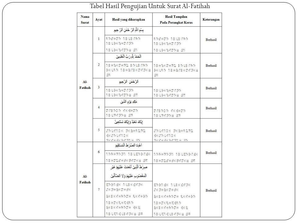 Tabel Hasil Pengujian Untuk Surat Al-Fatihah